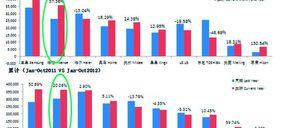 Hisense, segundo fabricante que más crece en venta de frigoríficos
