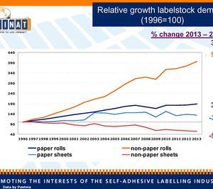 La demanda de etiquetas crece un 3,5% en 2013