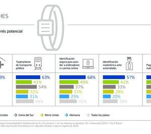 Usos del smartwatch: desde billetes para viajar hasta acceso al historial clínico