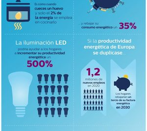 España podría estimular su economía mejorando el uso de la tecnología de eficiencia energética