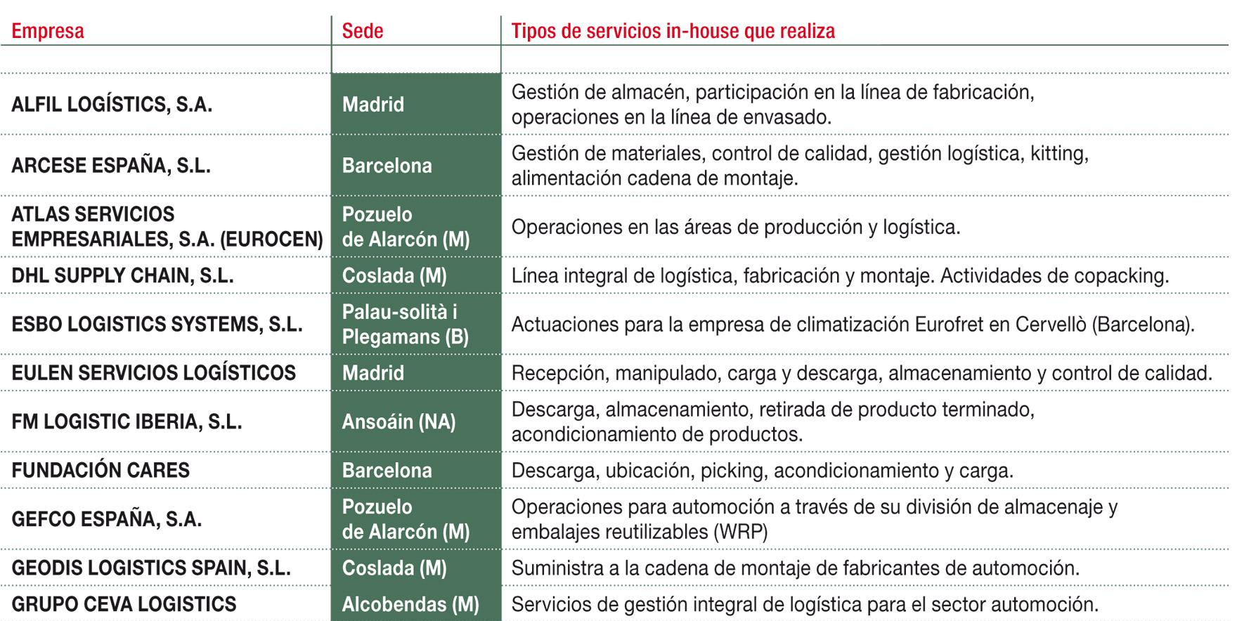 Principales empresas que operan en el mercado de logística In house