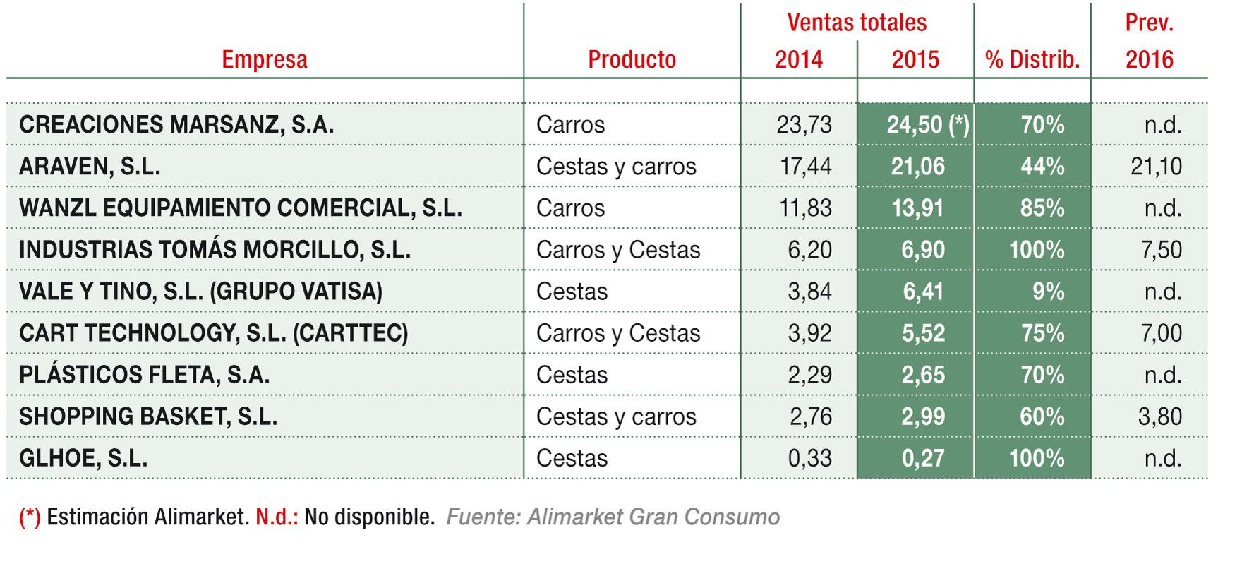 Principales empresas de carros y cestas para supermercados/hipermercados (M€)