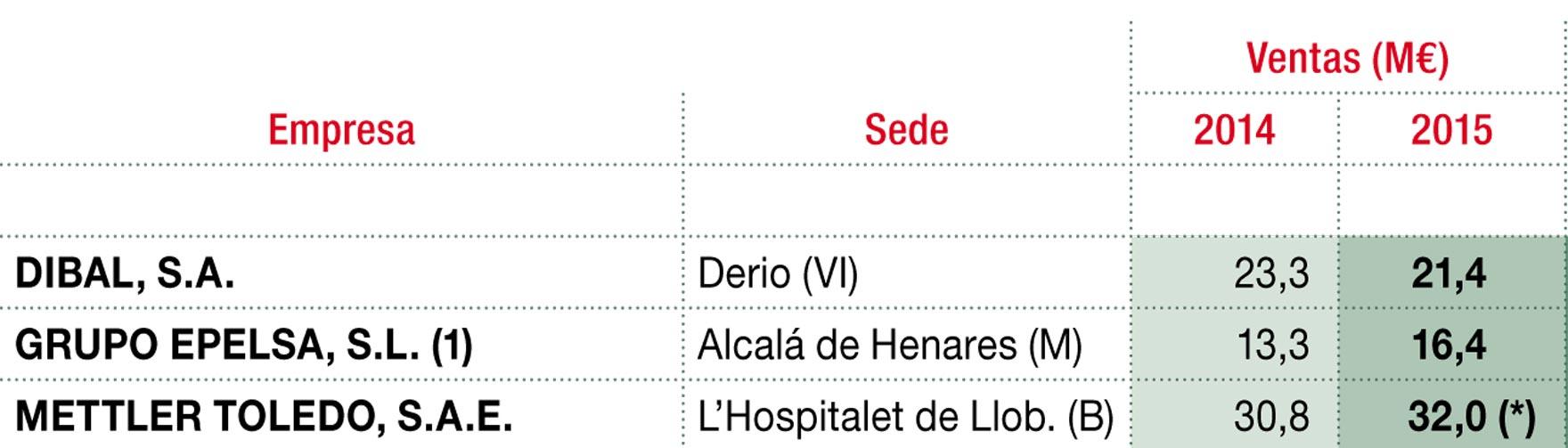 Principales empresas de balanzas comerciales (M€)