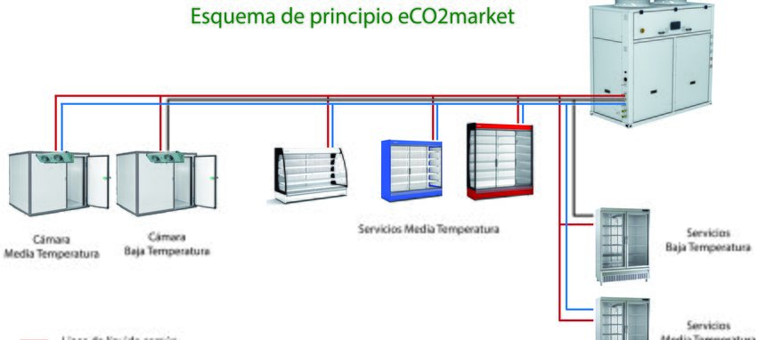 Las ventajas del CO2: Proyecto 'eCO2market'