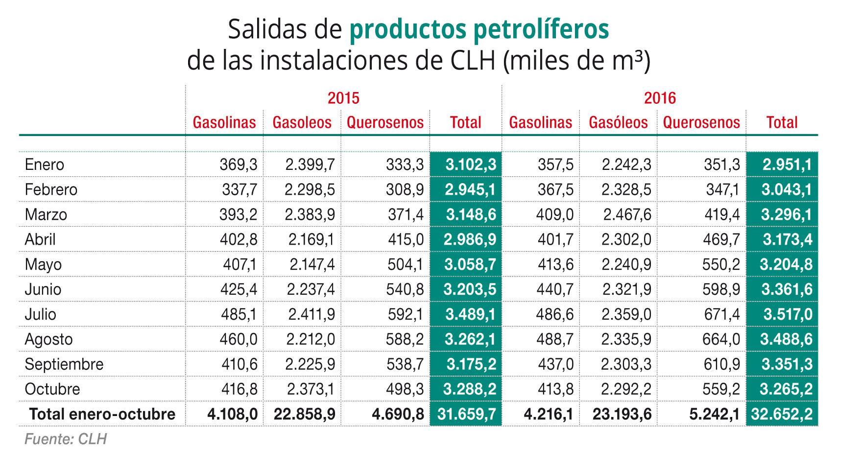 Salidas de productos petrolíferos de las plantas de CLH