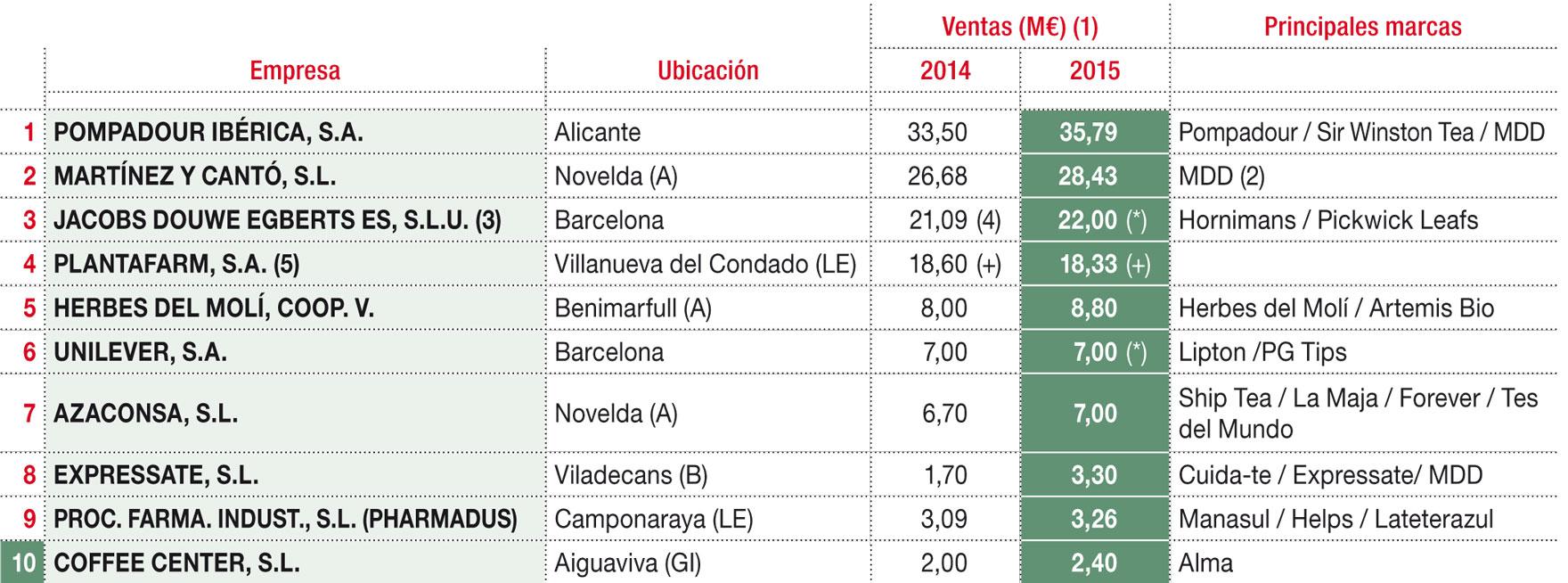 Principales productores y comercializadores de infusiones
