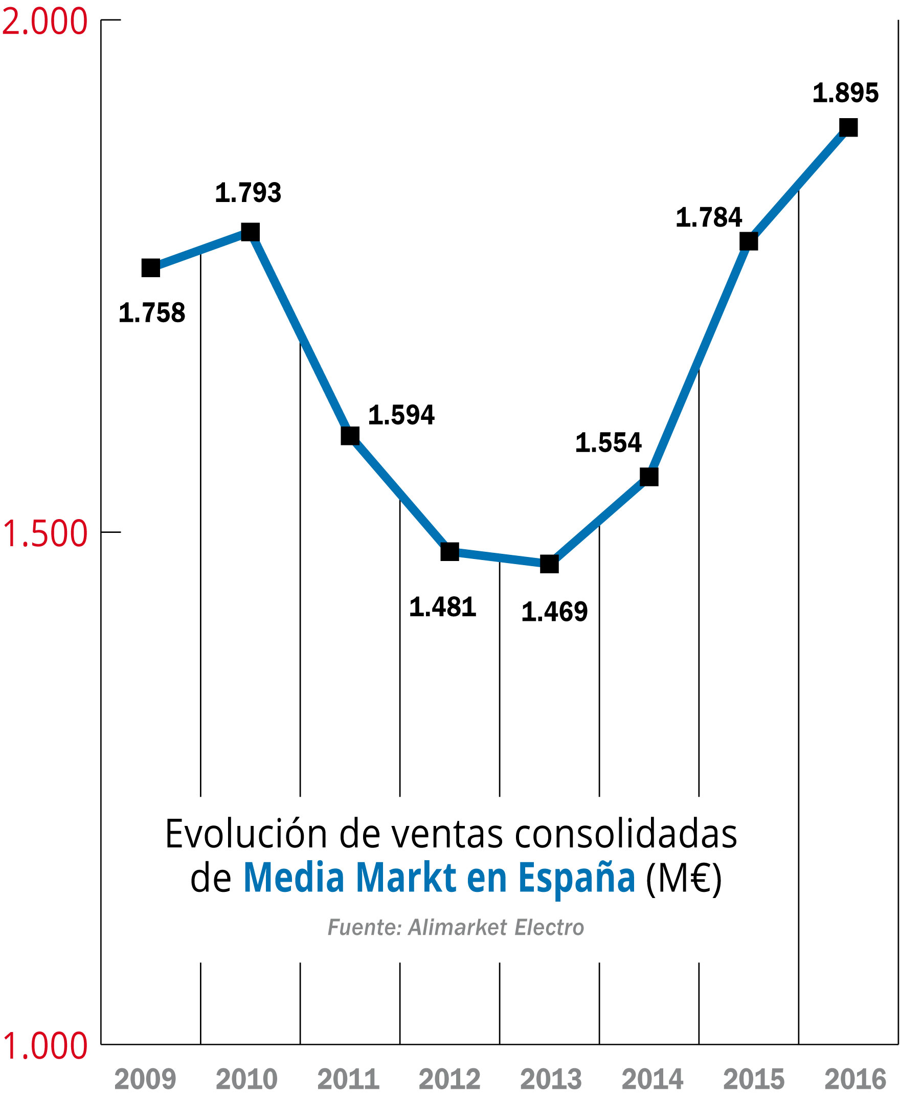 Image result for logistica de media markt