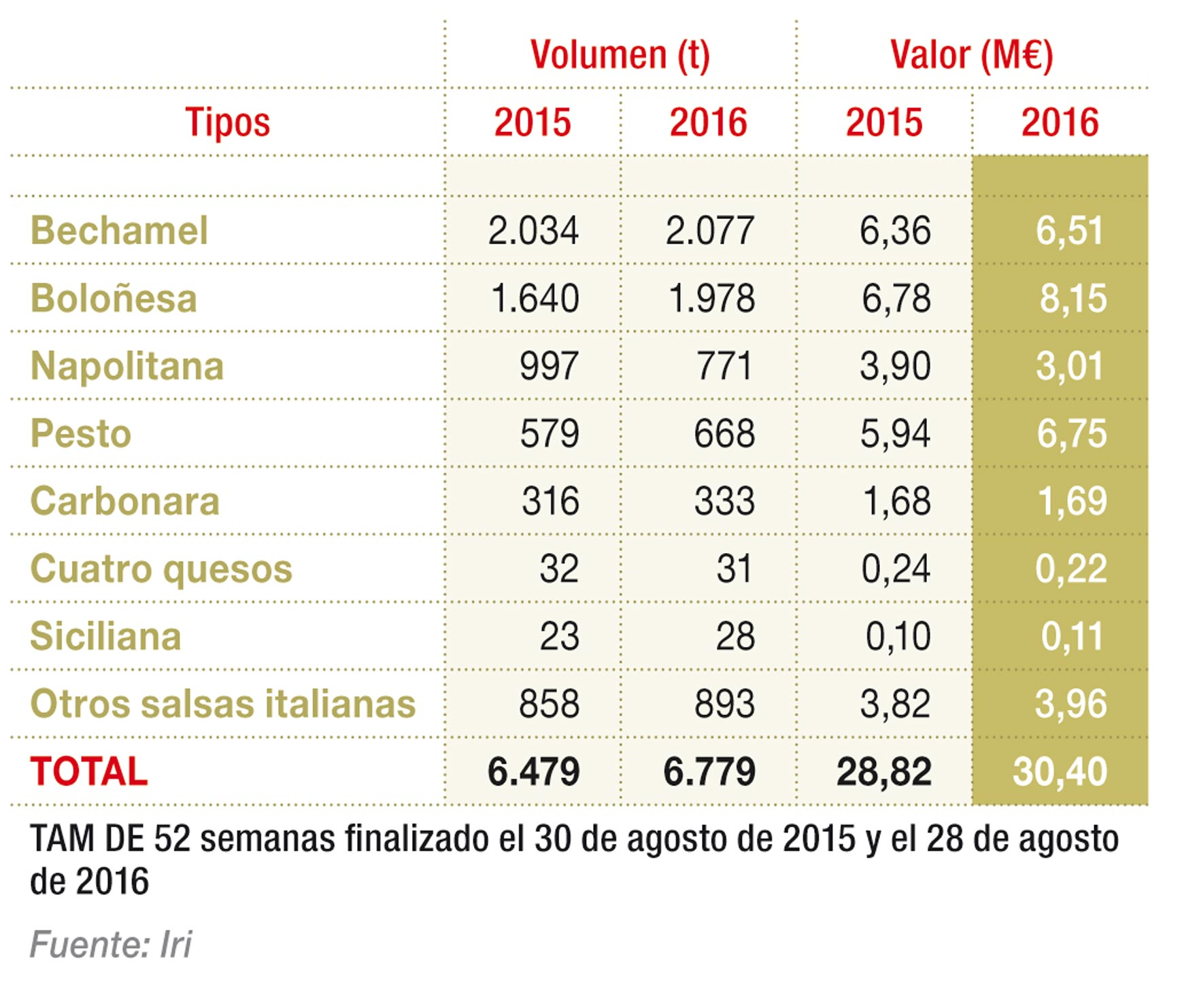 Segmentación del mercado de salsas ambiente para pasta por tipos