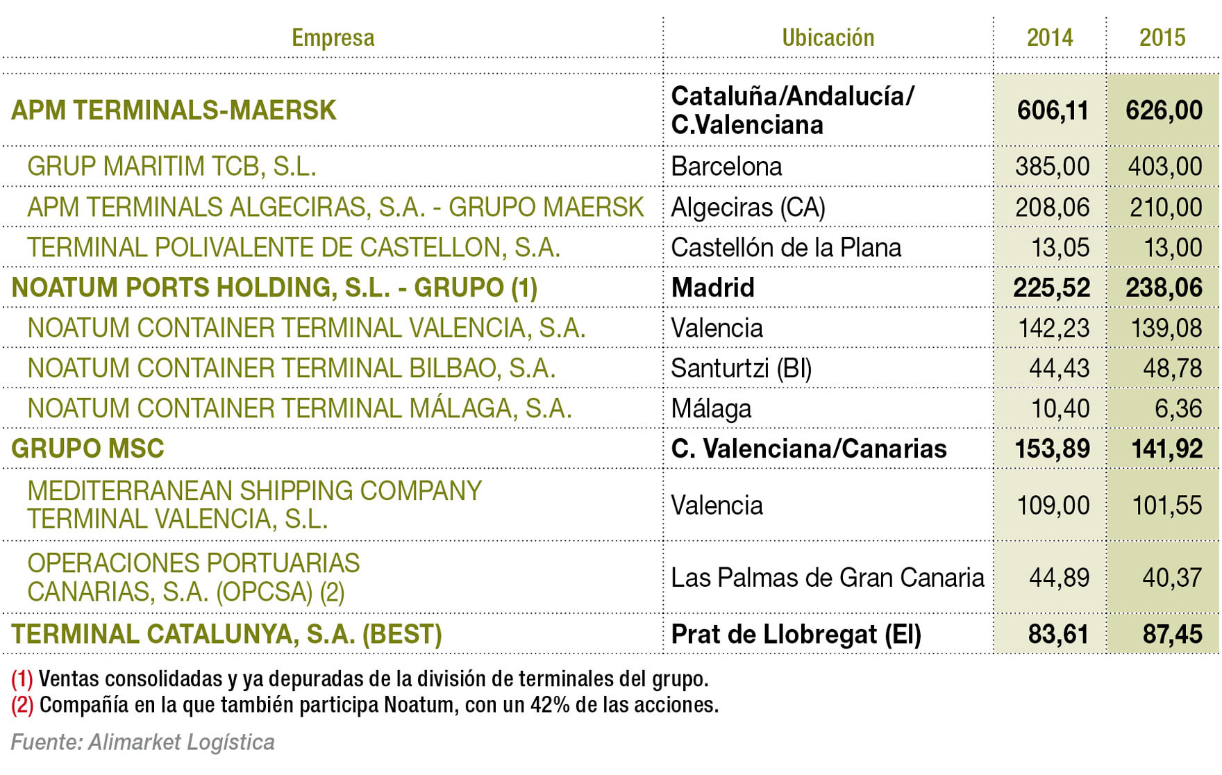 Principales compañías gestoras de terminales de contenedores por facturación (M€)