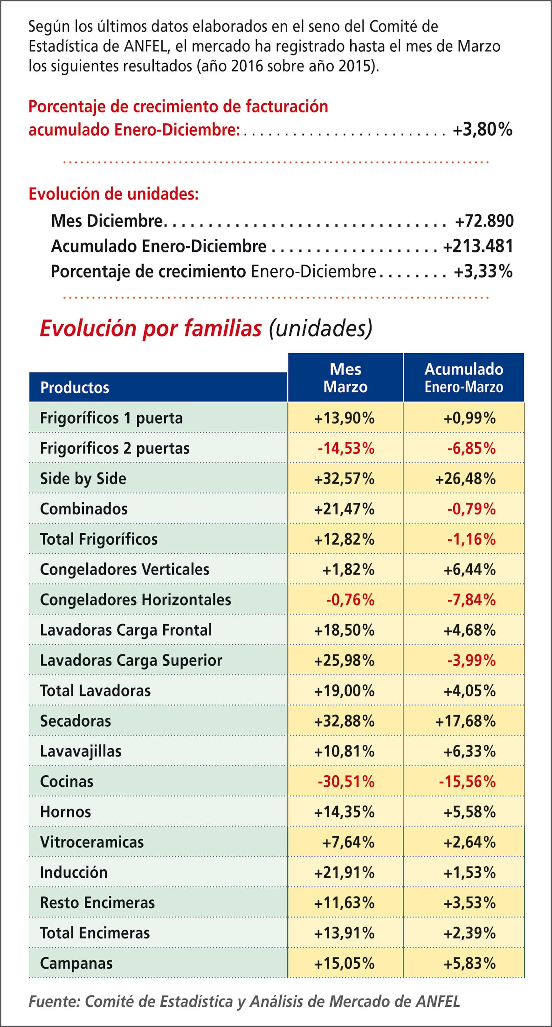 Evolución del mercado de Línea Blanca en 2016