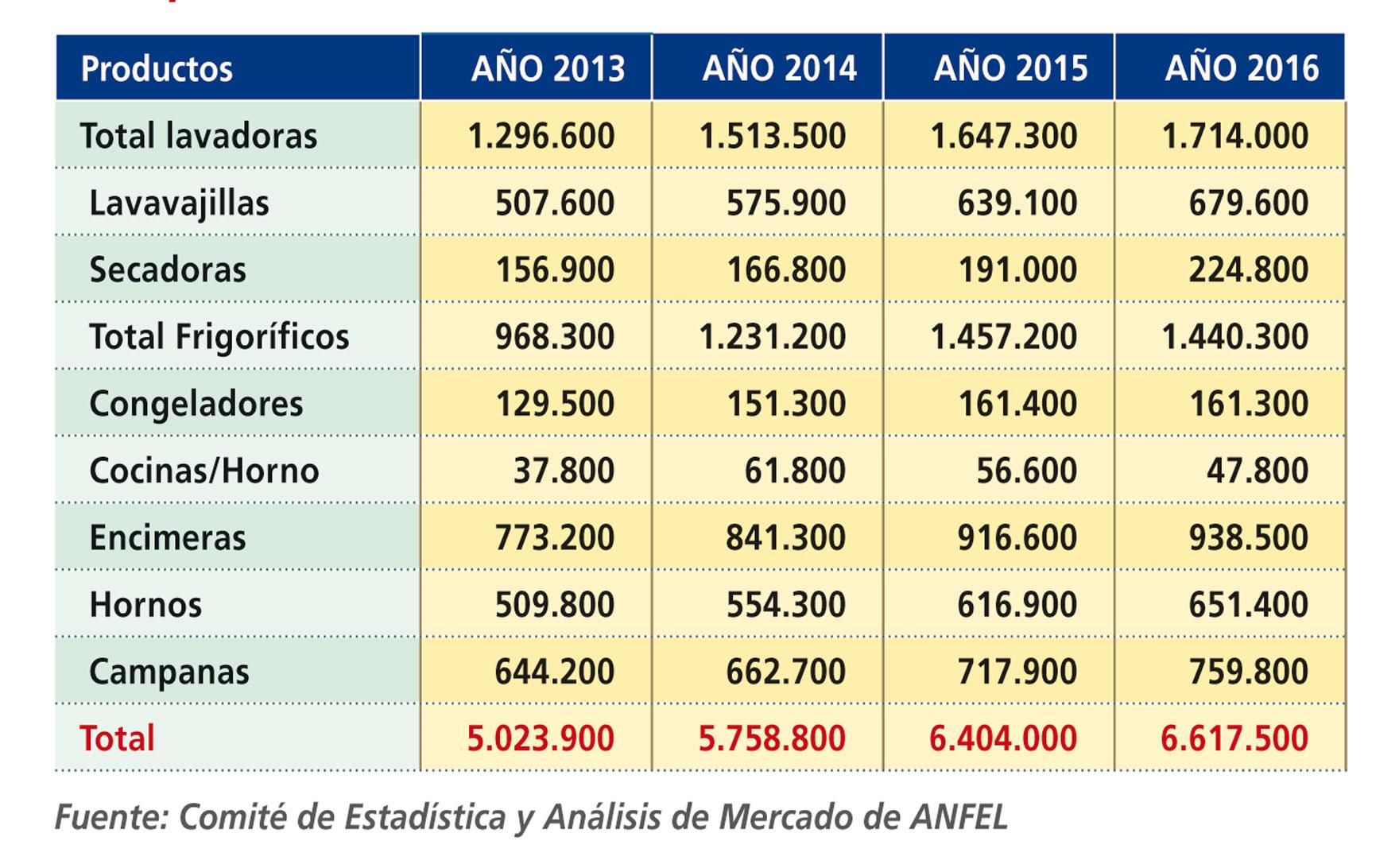 Comparativa anual del mercado de Línea Blanca