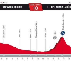 ElPozo, final de etapa de La Vuelta