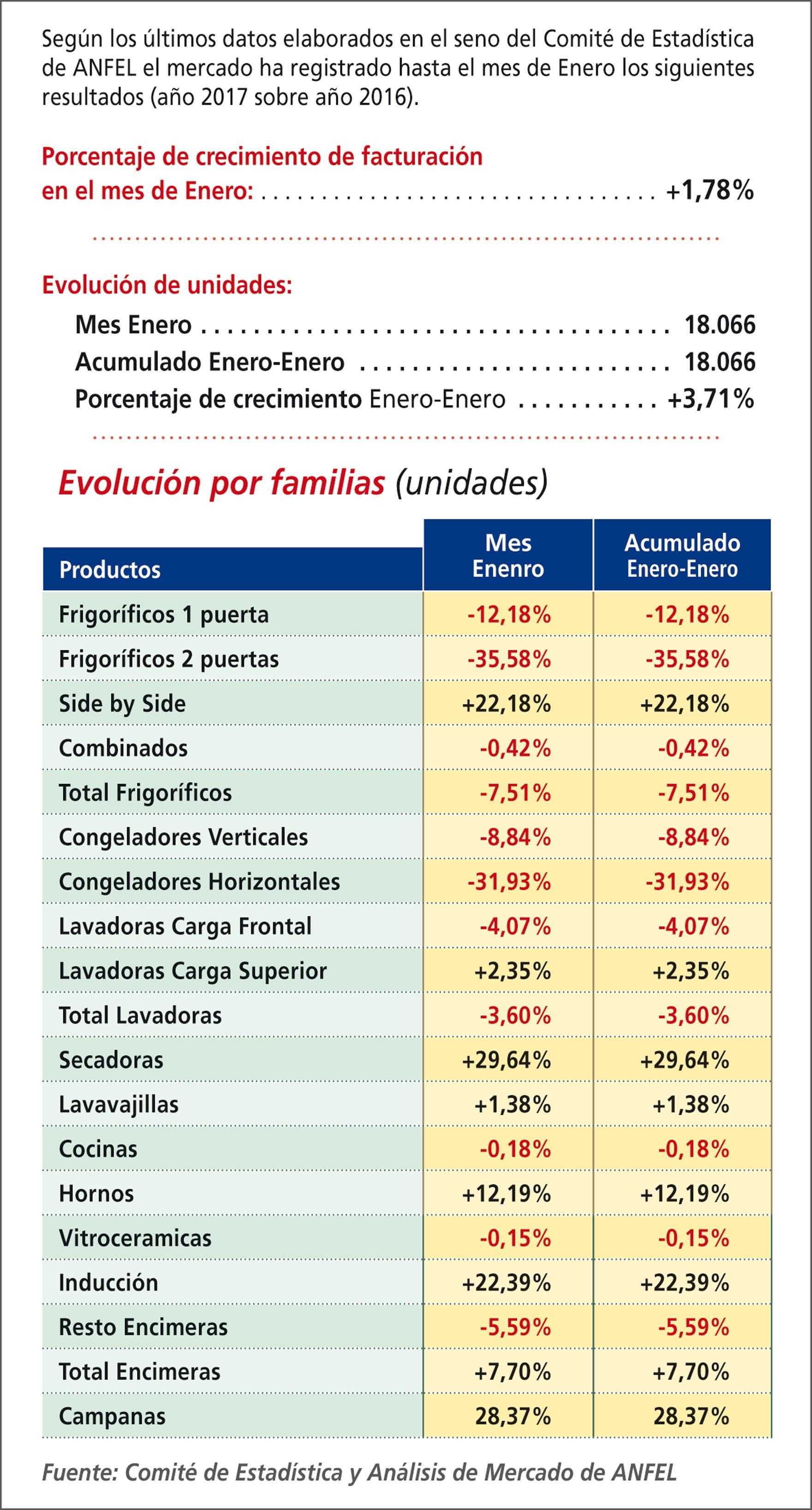 Evolución del mercado español de electrodomésticos en enero.