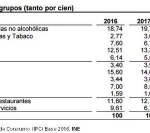 Aumenta el peso de los hoteles y restaurantes en el cálculo del IPC