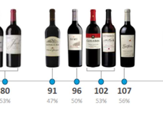 El vino se la juega ante el cliente en siete segundos
