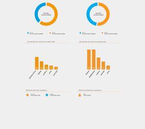 La start-up SocialFood añade más funciones a su red social de economía colaborativa