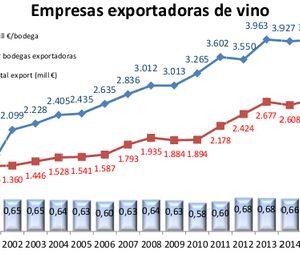Las bodegas españolas apuestan por la internacionalización