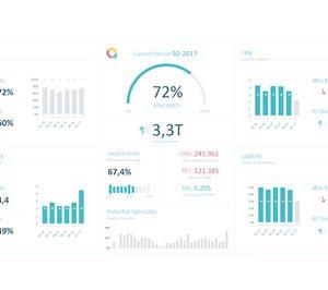 Analyticalways lanza una tecnología de gestión de stocks para el sector retail