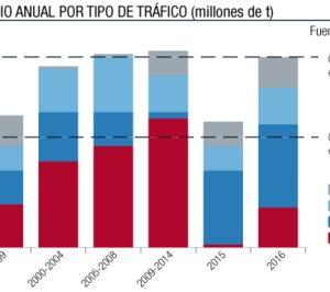 El comercio marítimo mundial crece en más de 300 Mt en 2016