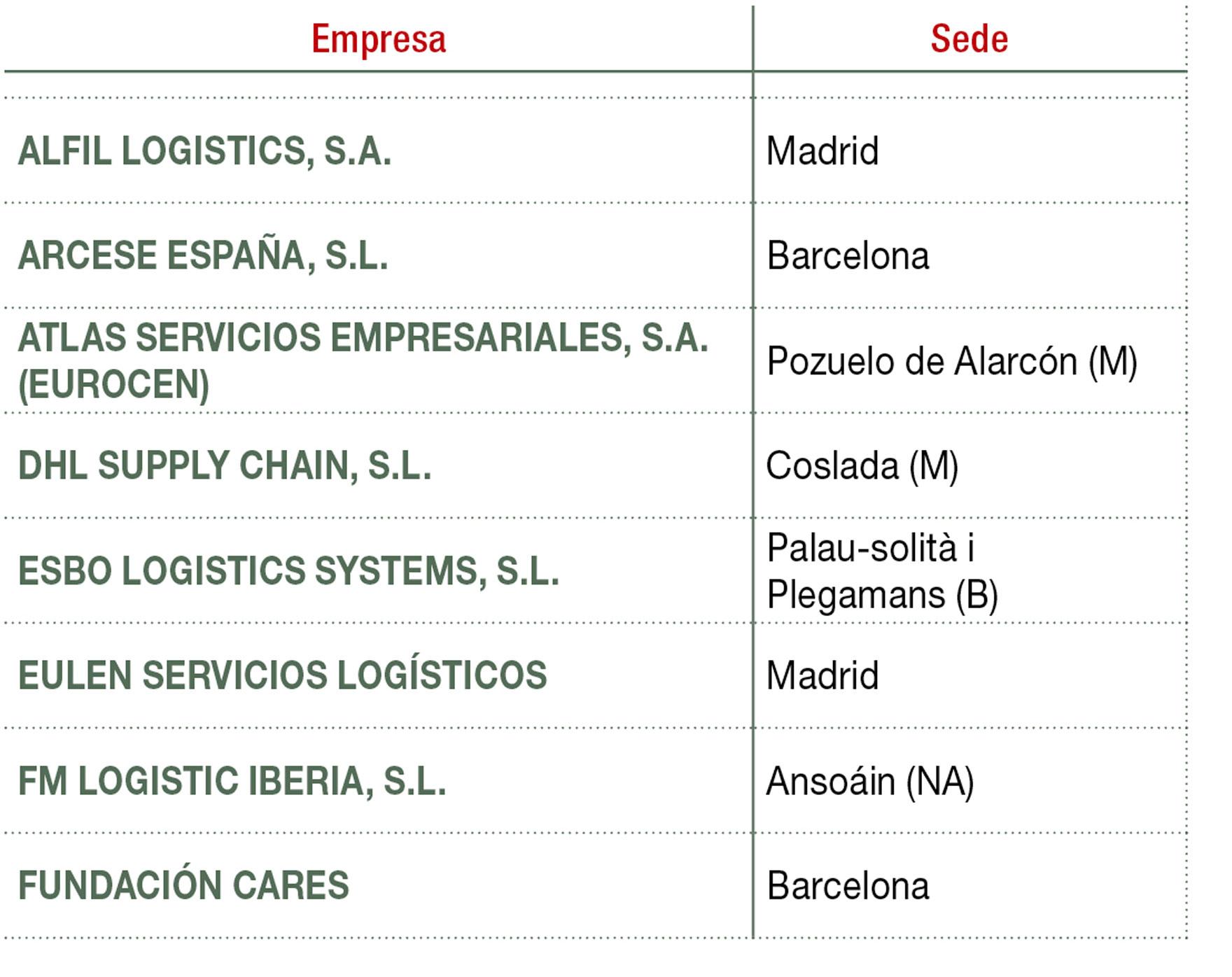 Principales empresas que operan en el mercado de logística In-house