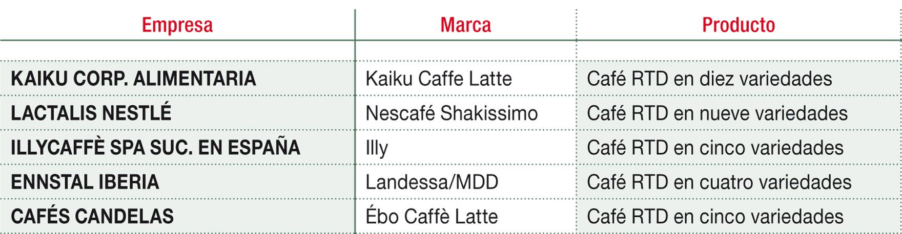 Principales marcas de cafés rtd
