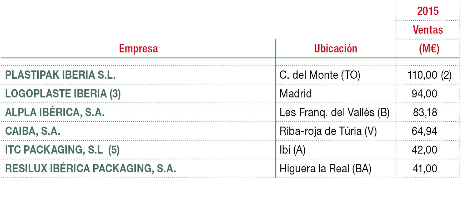 Principales empresas de proveedores de servicios in house, nearby y wall to wall