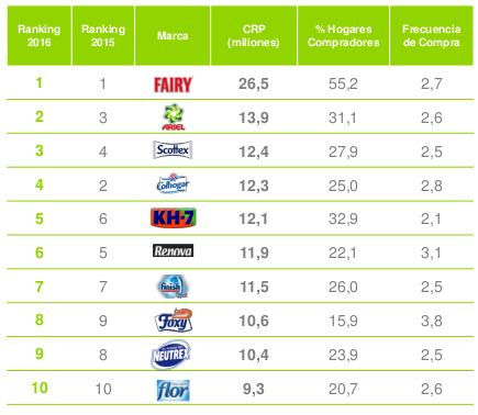 Las 10 marcas más vendidas de droguería