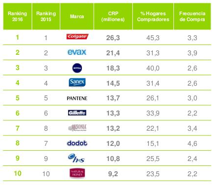 Las 10 marcas más vendidas de perfumería