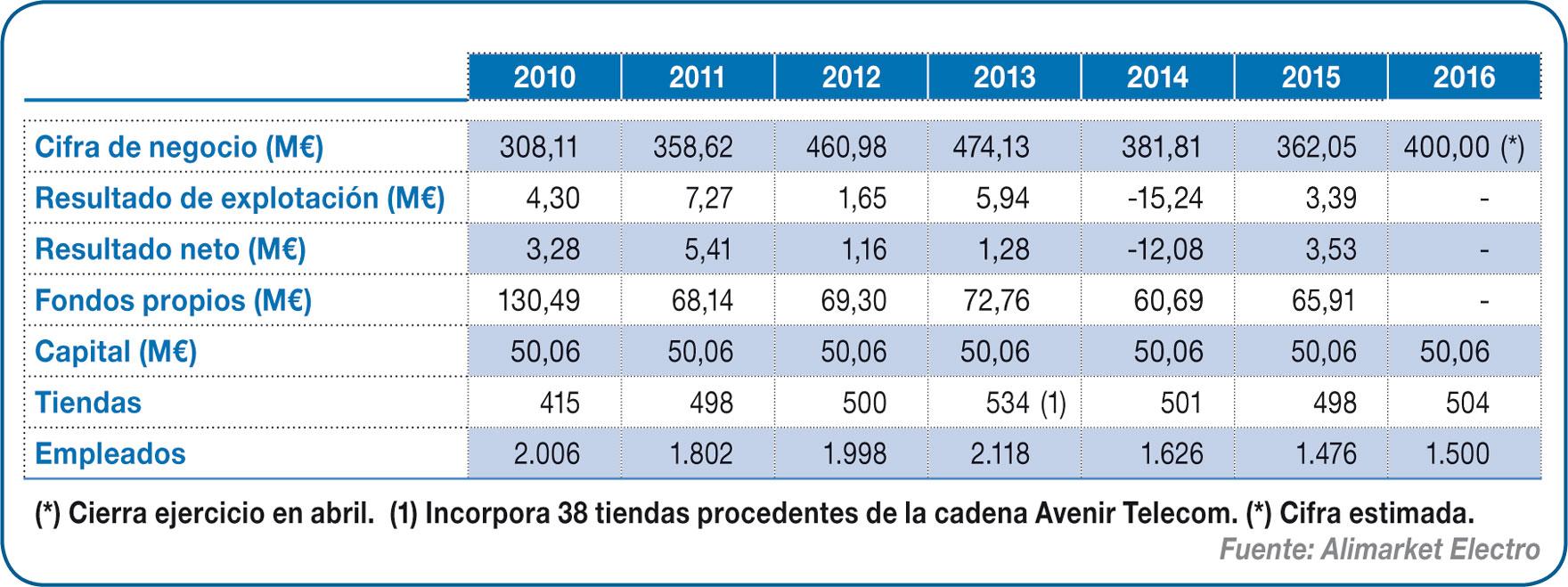 Evolución económica de The Phone House Spain.