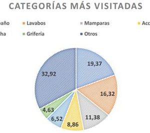 La venta online de equipamiento de baño se consolida en España