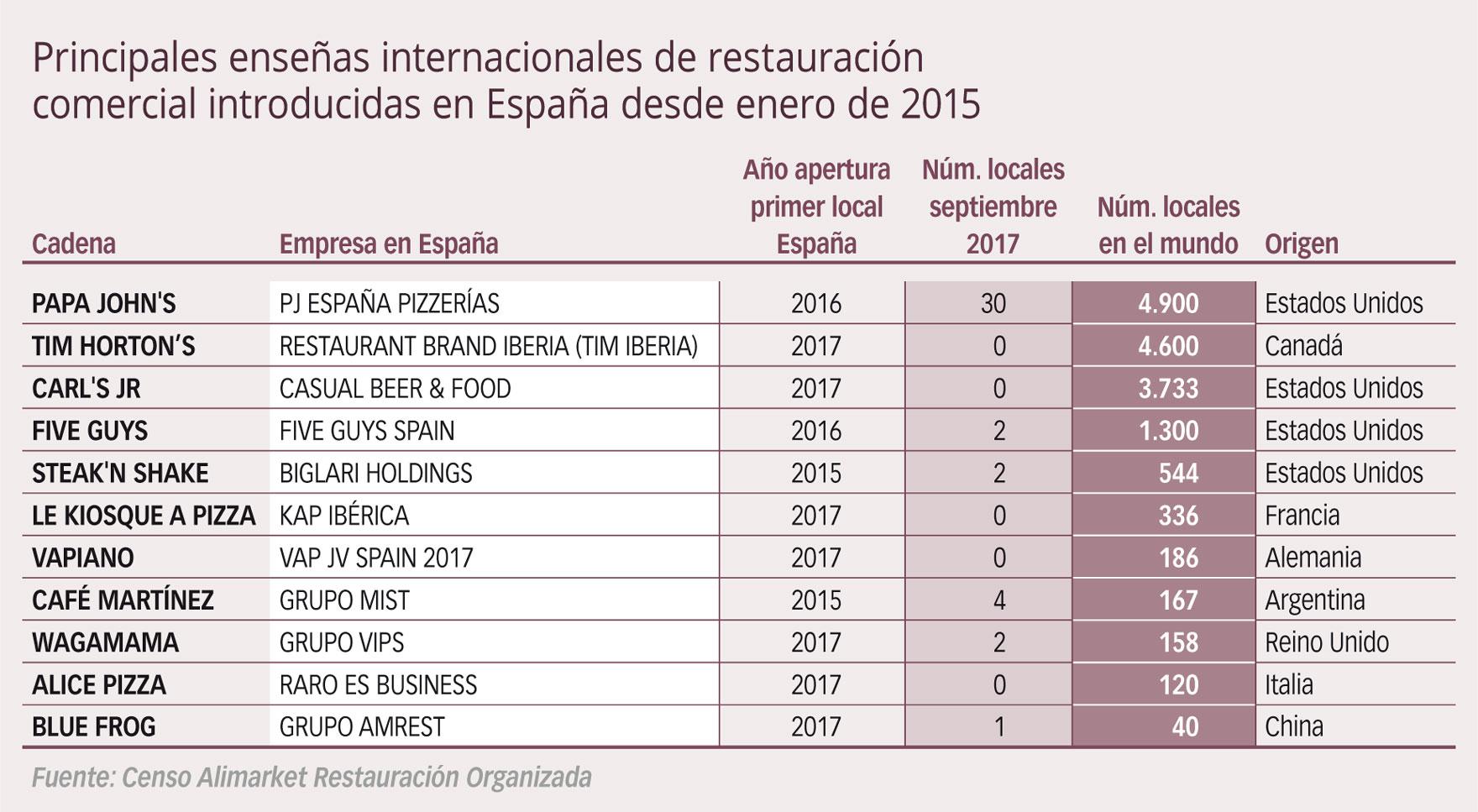 Principales enseñas internacionales de restauración comercial introducidas en España desde enero de 2015