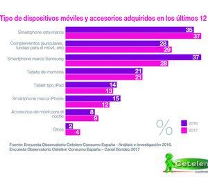 El 77% de los españoles renovó su smartphone en el último año