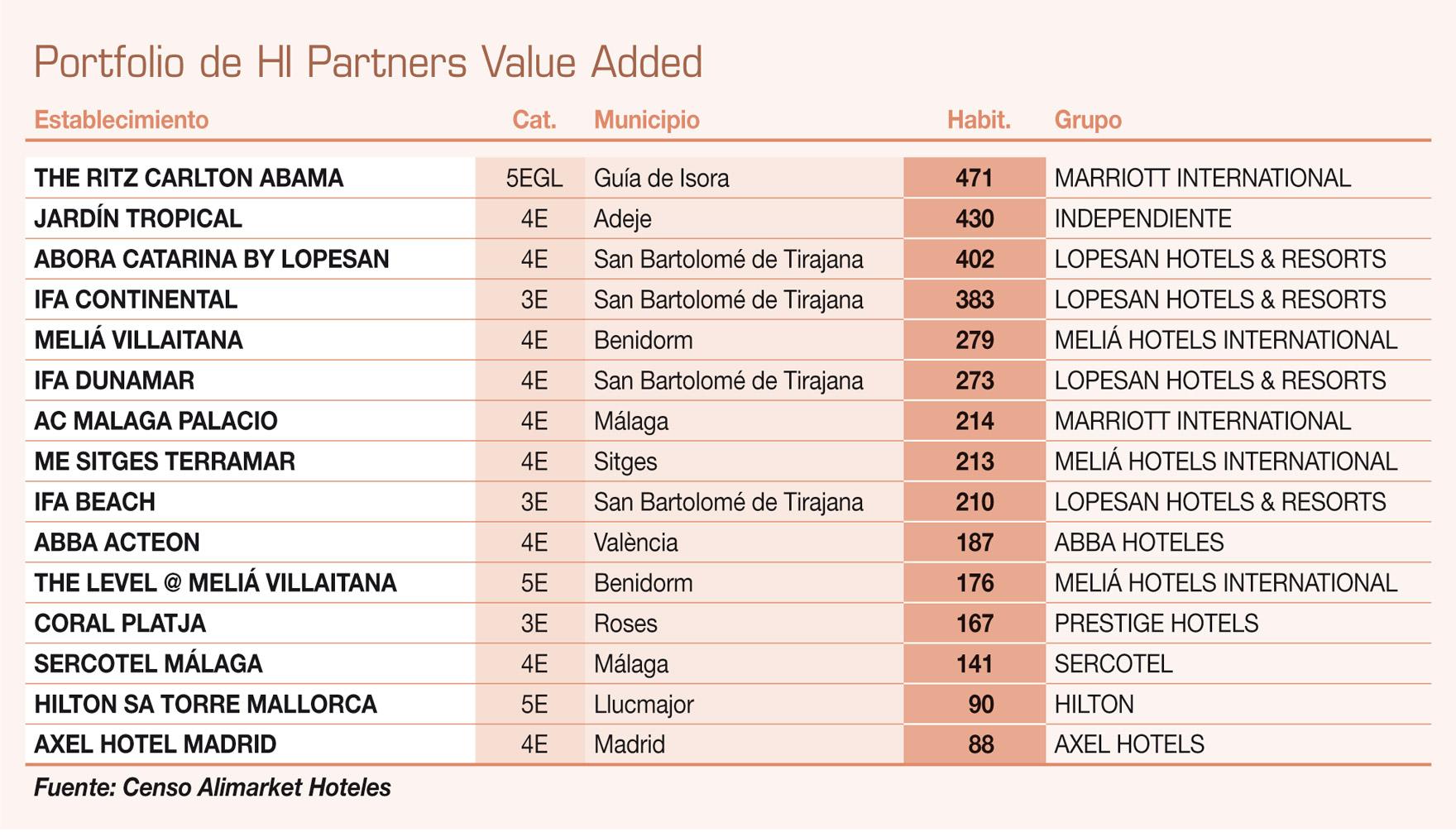 Banco Sabadell vende sus mejores activos hoteleros a Blackstone, aunque seguirán gestionados por el equipo de HI Partners
