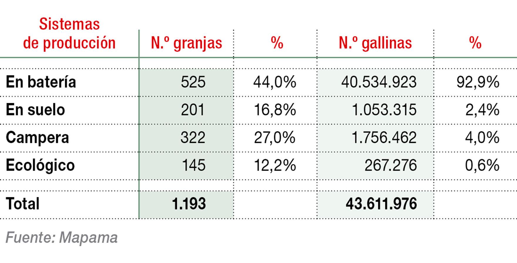 Estructura mercado avícola de puesta en 2016