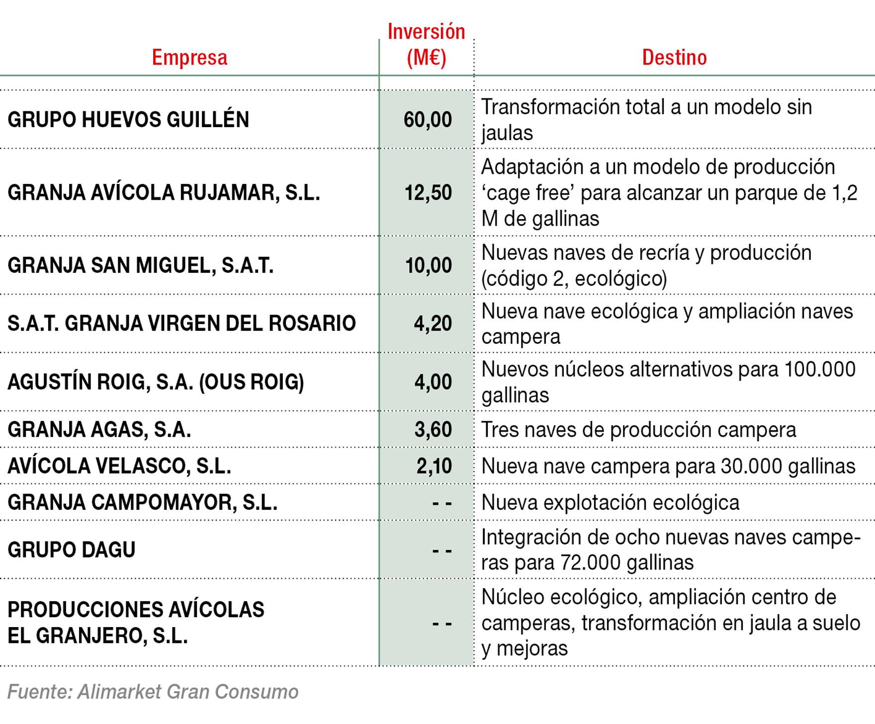Principales inversiones previstas en sistemas de producción alternativos