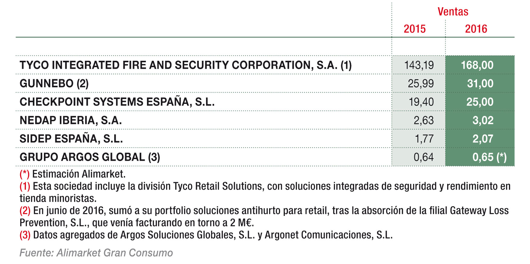 Principales empresas de sistemas antihurto (M€)