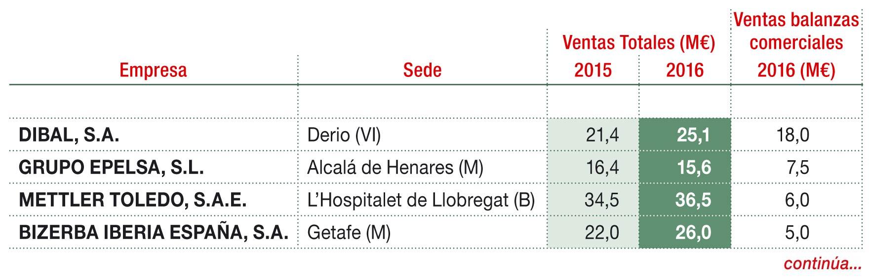 Principales empresas de balanzas comerciales