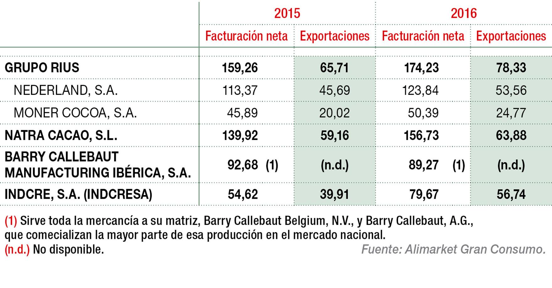 Principales fabricantes y comercializadores de cacaos y chocolates industriales por ingresos (M€)(t)
