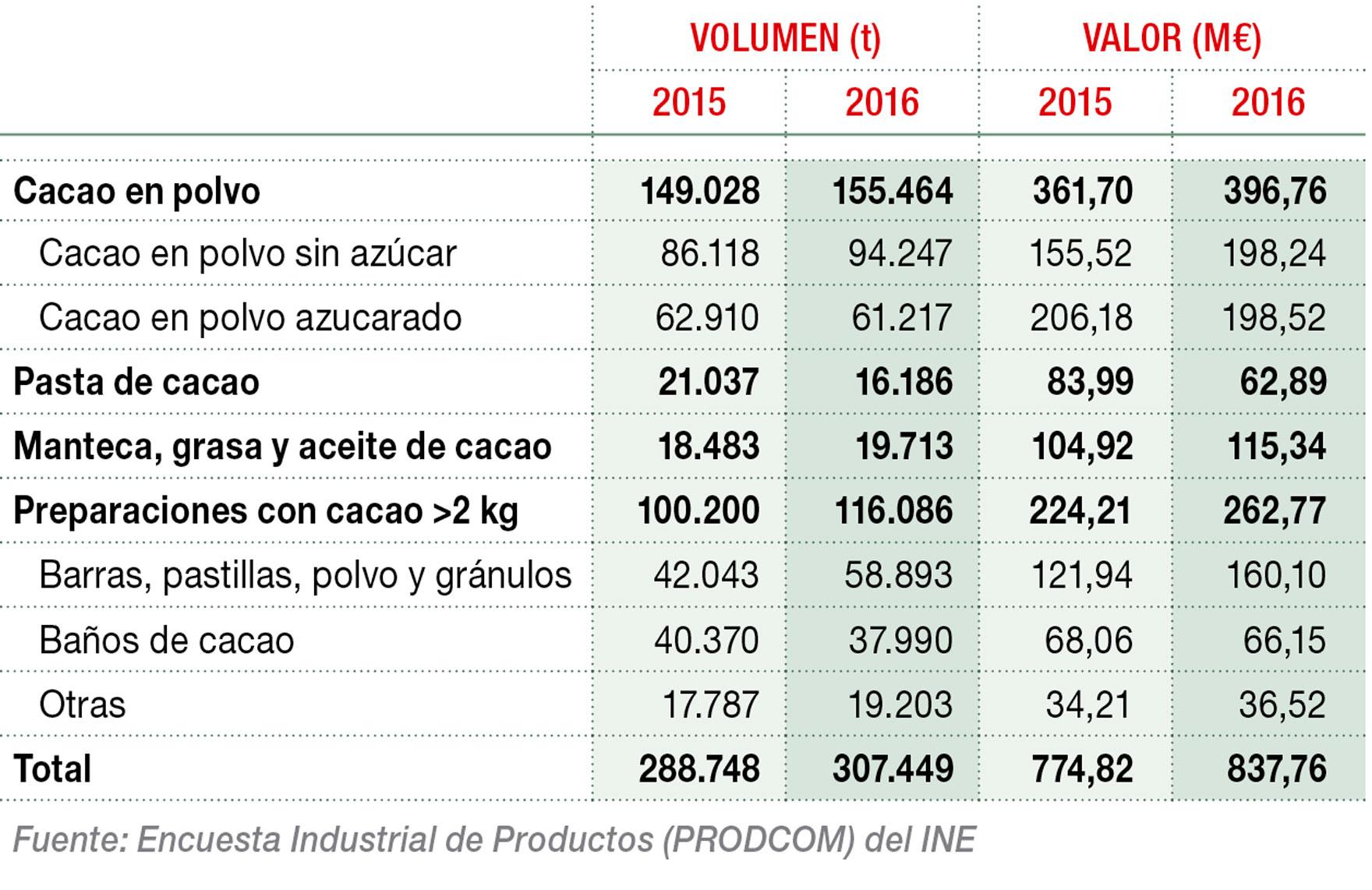 Producción nacional de cacao y chocolate industrial (t)