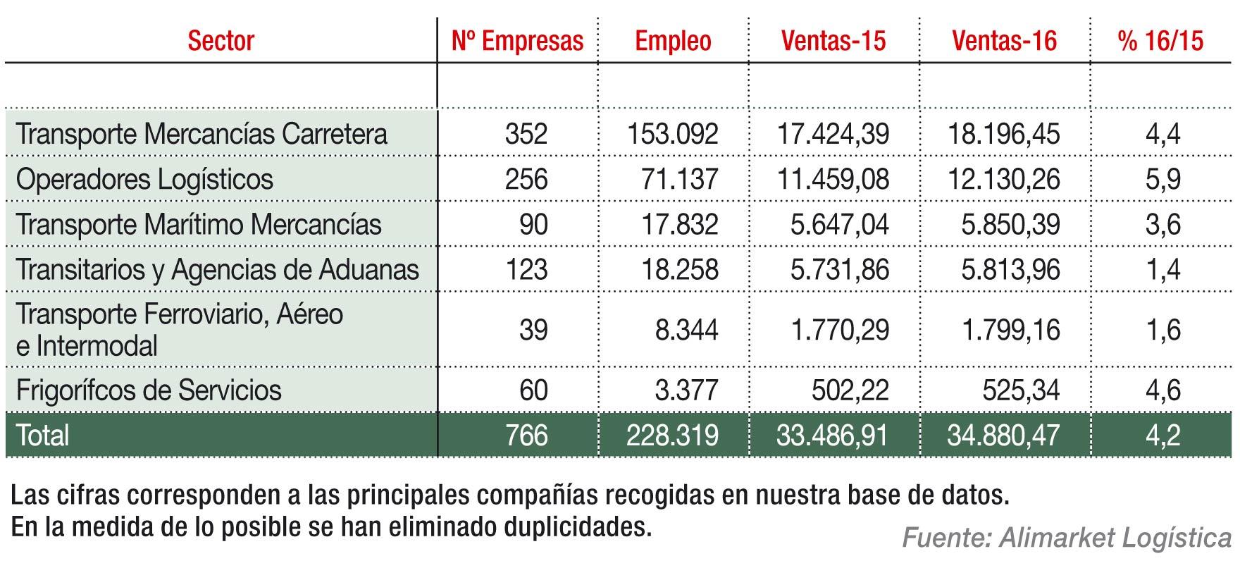 Principales magnitudes de los sectores de Transporte y Logística en 2016 (M€)
