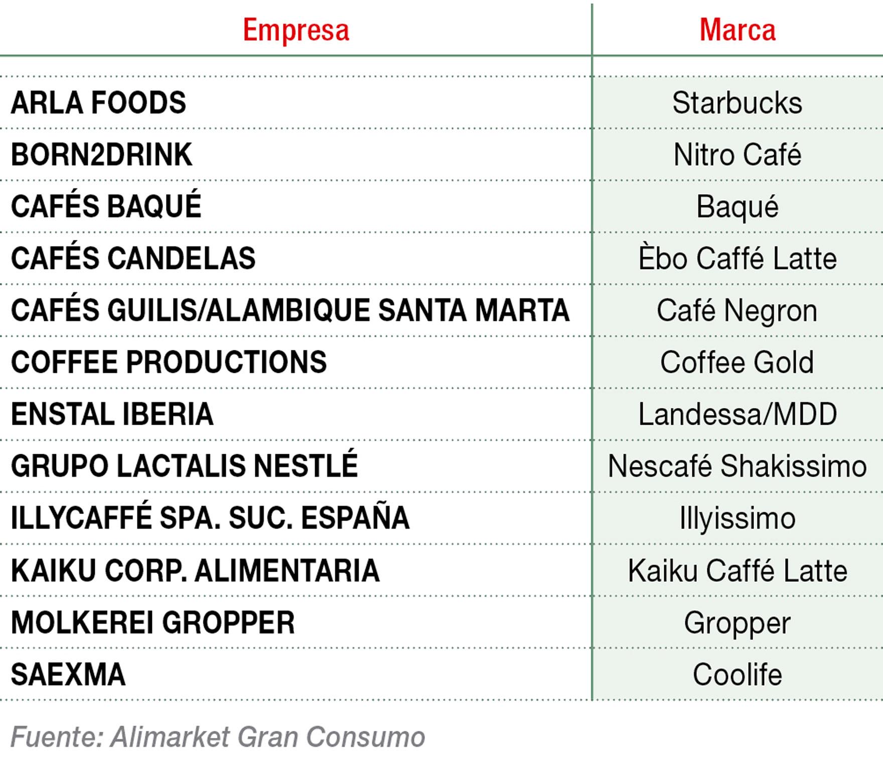 Principales marcas de café RTD