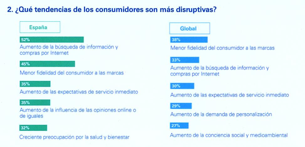 ¿Qué tendencias de los consumidores son más disruptivas?