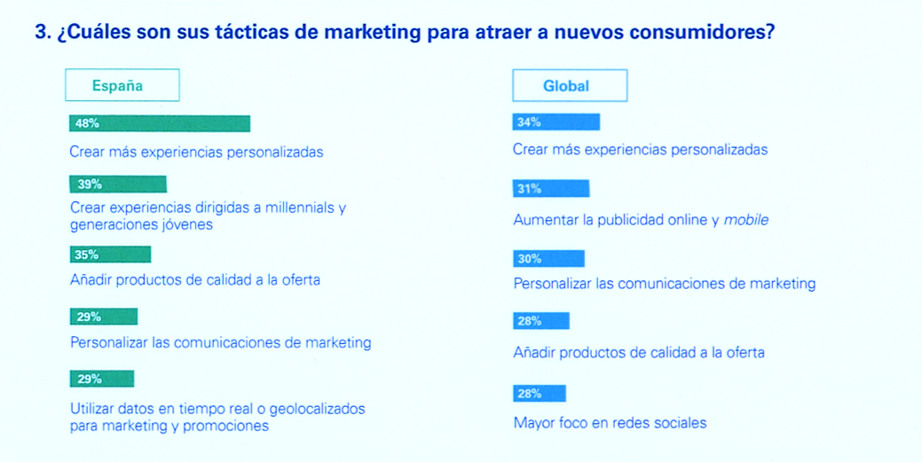¿Cuáles son las tácticas de marketing para atraer a nuevos consumidores?