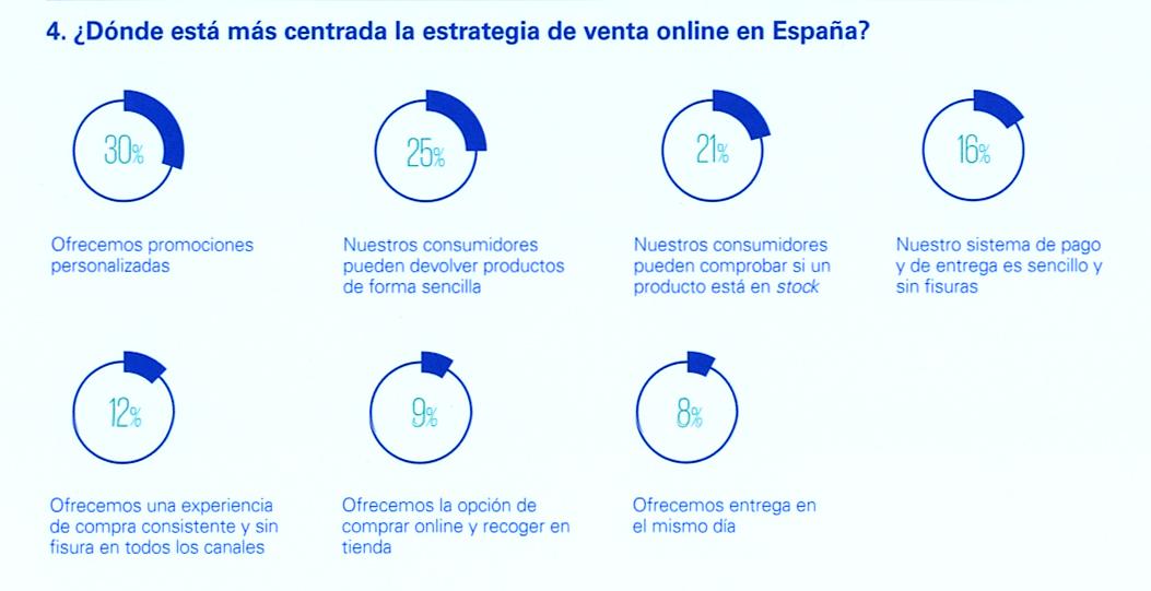 ¿Dónde está más centrada la estrategia de venta online en España?