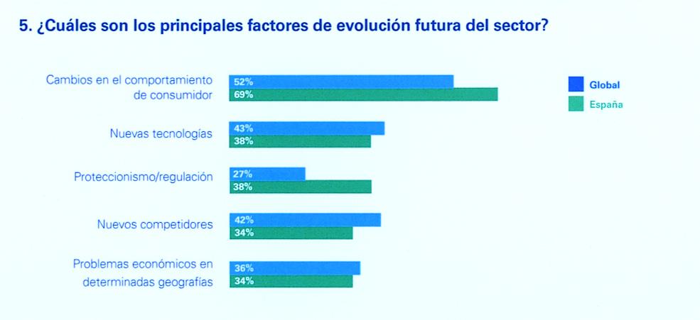 ¿Cuáles son los principales factores de la evolución futura del sector?