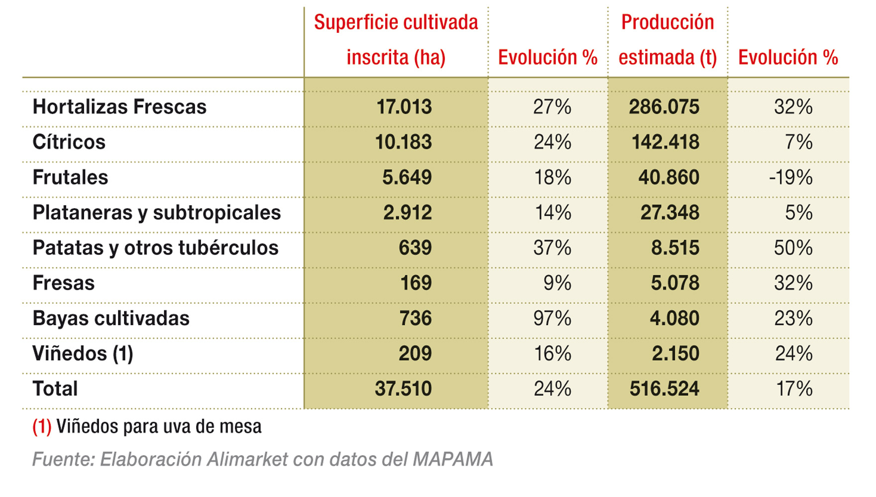 Agricultura Ecológica por tipo de producto (Frutas y Hortalizas) en 2016