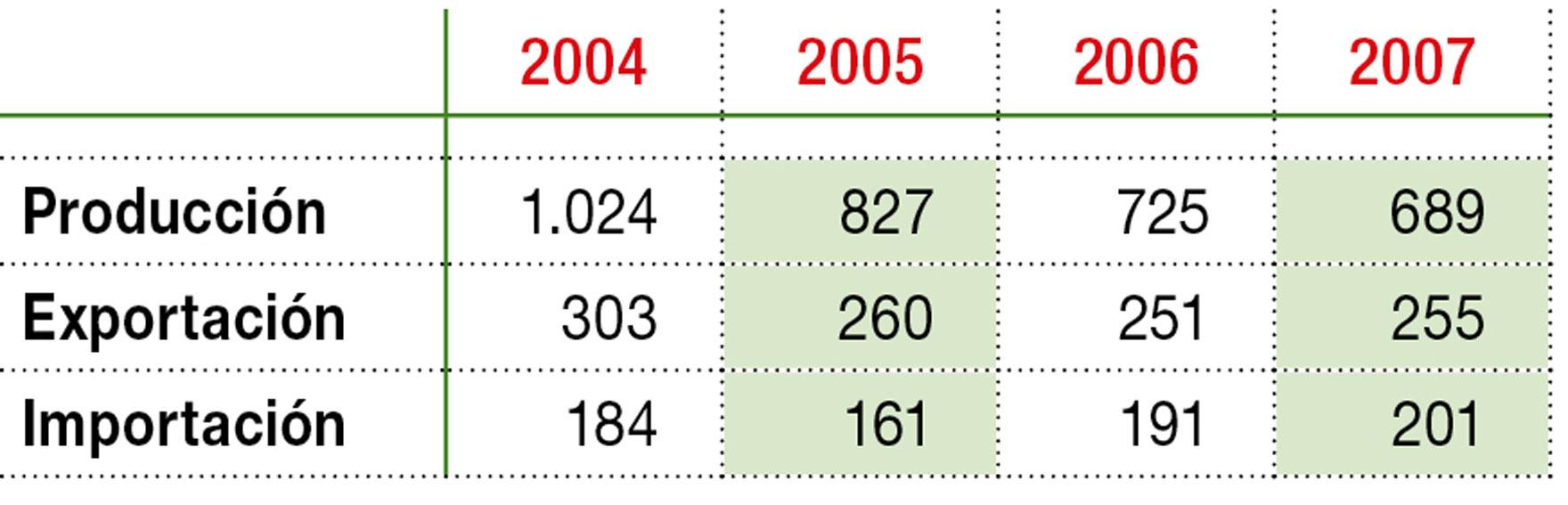 Evolución del mercado de moldes y matrices (en M€)