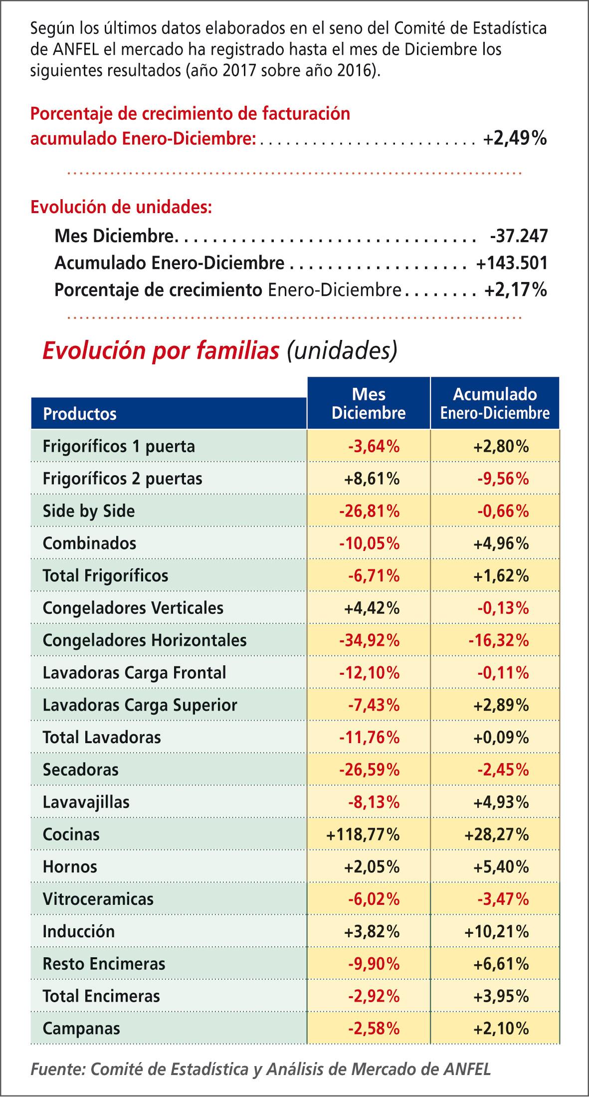 Evolución del mercado de Línea Blanca en España en 2017