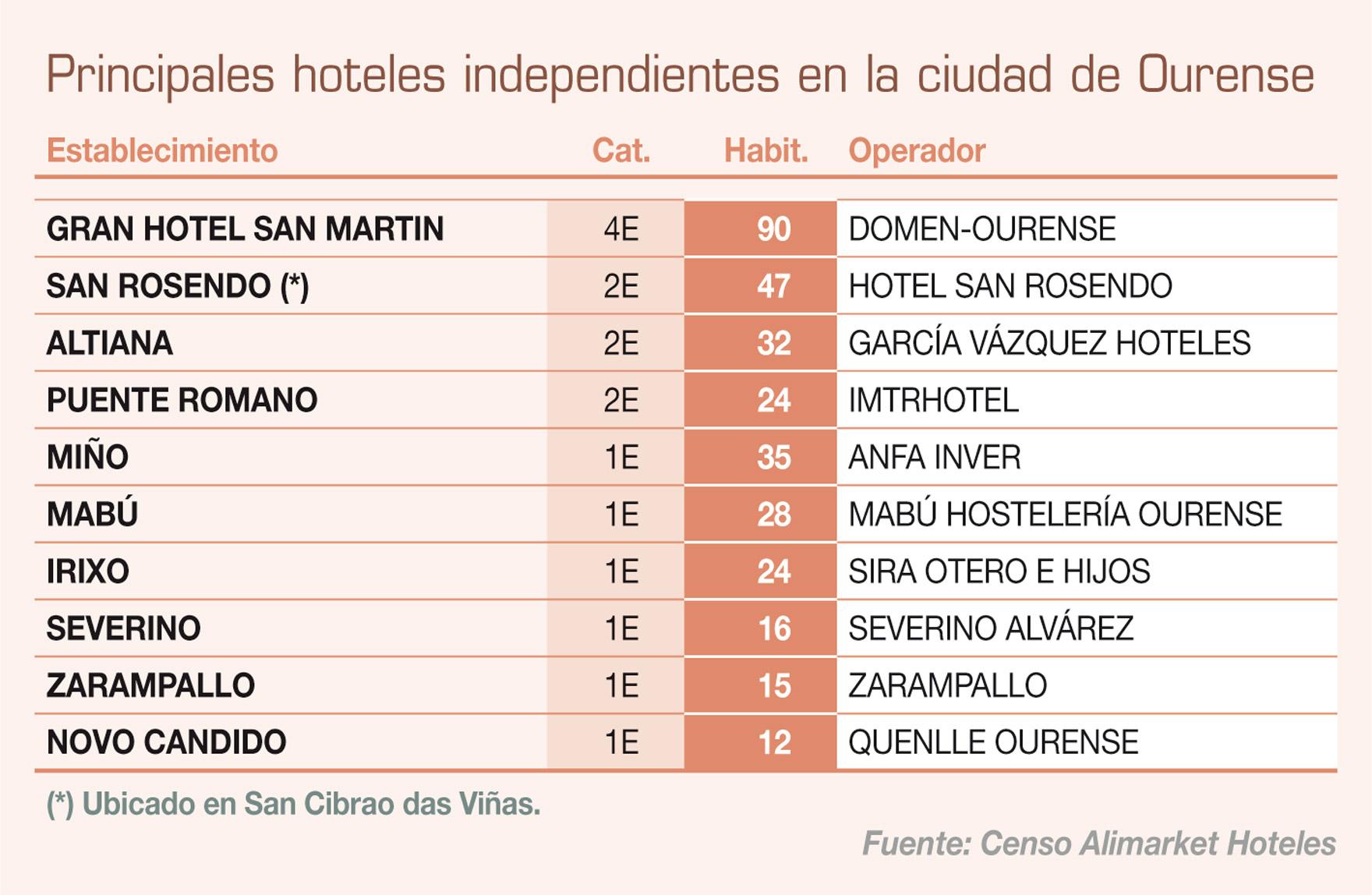 Ourense tendr un hotel en pleno casco hist rico for Registro de la propiedad lugo