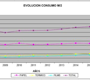 El consumo de materia prima para etiquetas crece más del 7%
